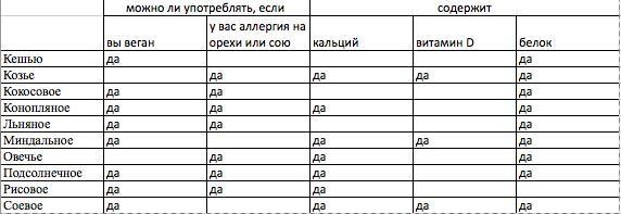 таблица_молоко